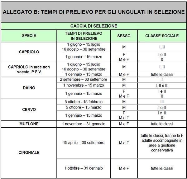 Calendario Venatorio Molise.Calendario Venatorio Emilia Romagna Community Caccia
